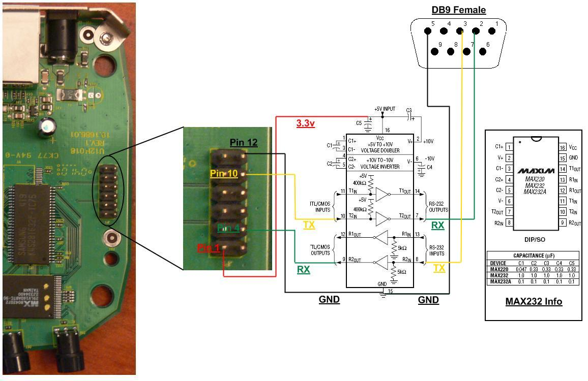 Serial console interface (Click here for circuit diagram)